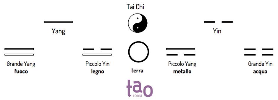 5-elementi-da-yin-yang